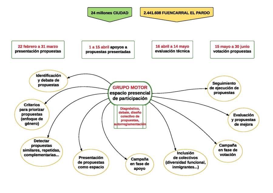 esquemaGrupoMotorPresupuestosParticipativosFP2016